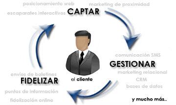 Captación, fidelización y gestión del cliente