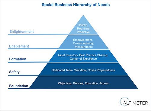 Social Media Altiemeter