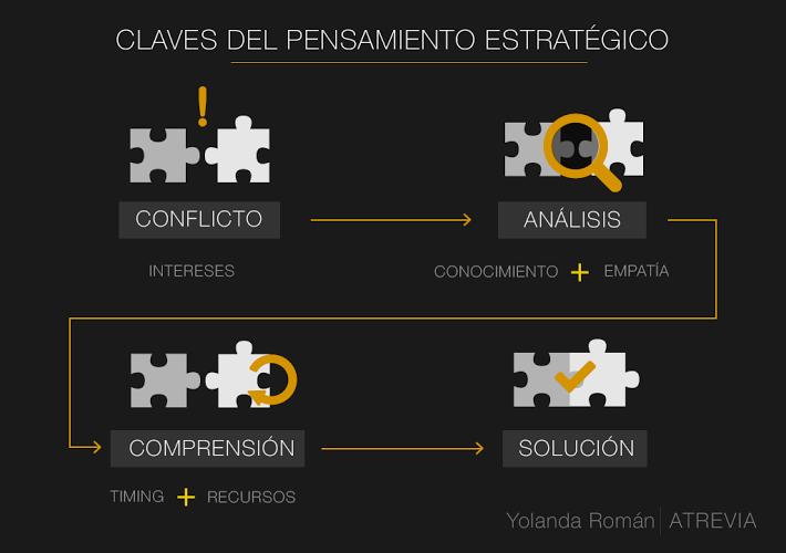 claves pensamiento estratégico_ ATREVIA