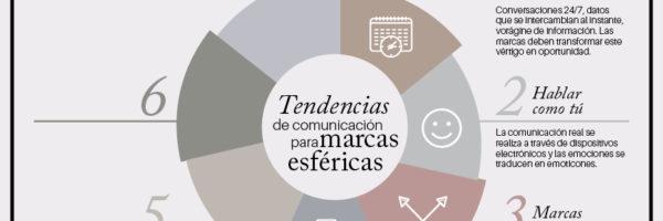MarcasEsfericas_infografia_TendenciasMarcasEsfericas_060217
