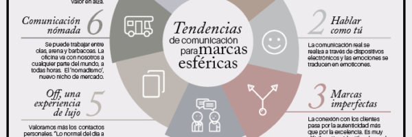 MarcasEsfericas_infografia_TendenciasMarcasEsfericas_130217_parte2